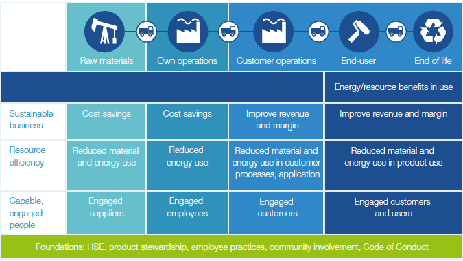 note 1  managing our sustainability agenda