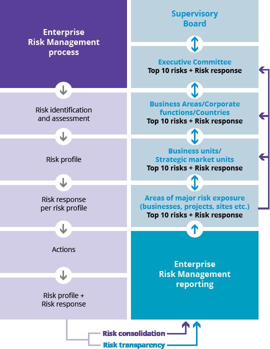 it risk management framework